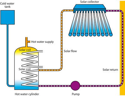 Solar Water Heating And Solar Heating For Swimming Pools